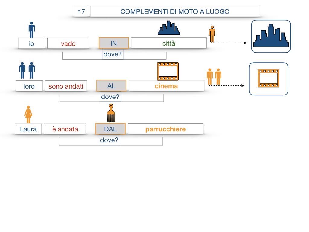 29. COMPLEMENTO DI MOTO A LUOGO COMPLEMENTO DI MOTO DA LUOGO_SIMULAZIONE.046