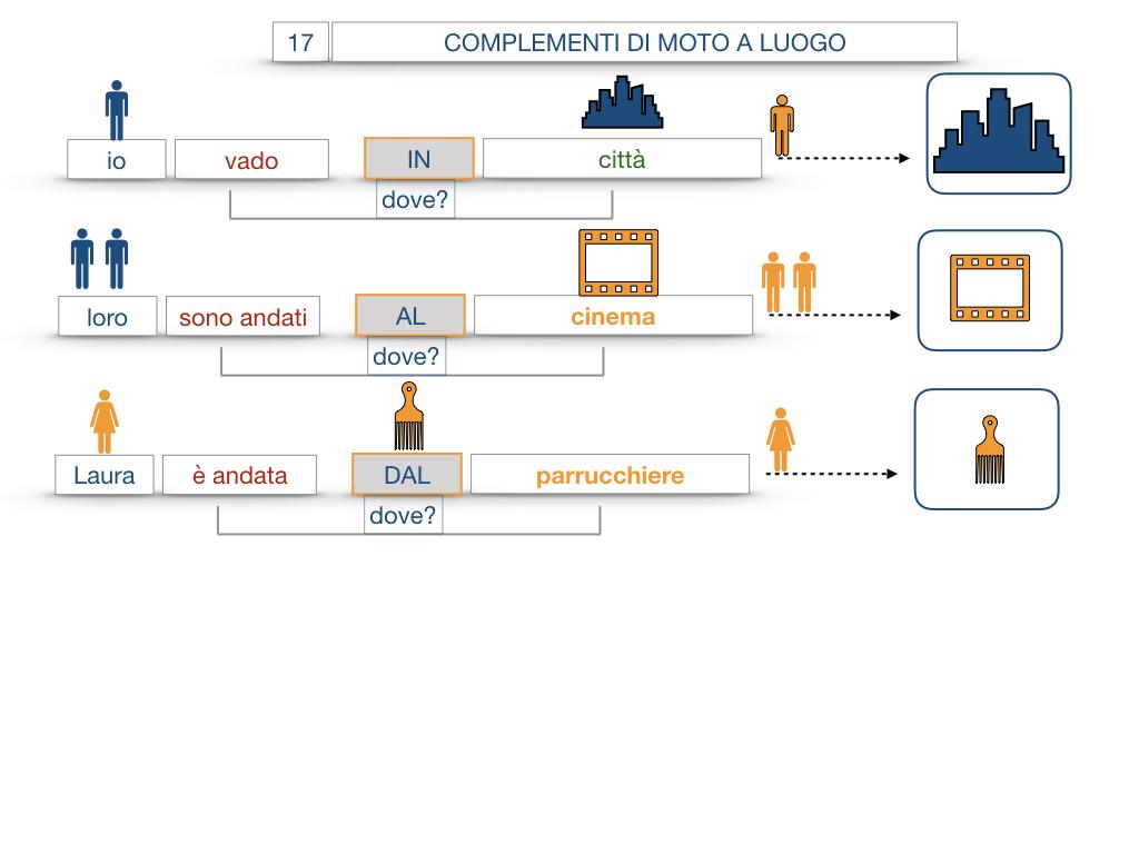 29. COMPLEMENTO DI MOTO A LUOGO COMPLEMENTO DI MOTO DA LUOGO_SIMULAZIONE.048