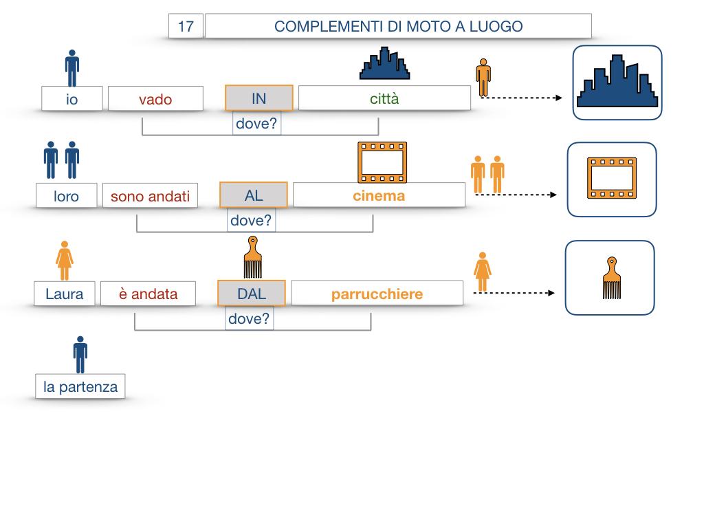 29. COMPLEMENTO DI MOTO A LUOGO COMPLEMENTO DI MOTO DA LUOGO_SIMULAZIONE.049