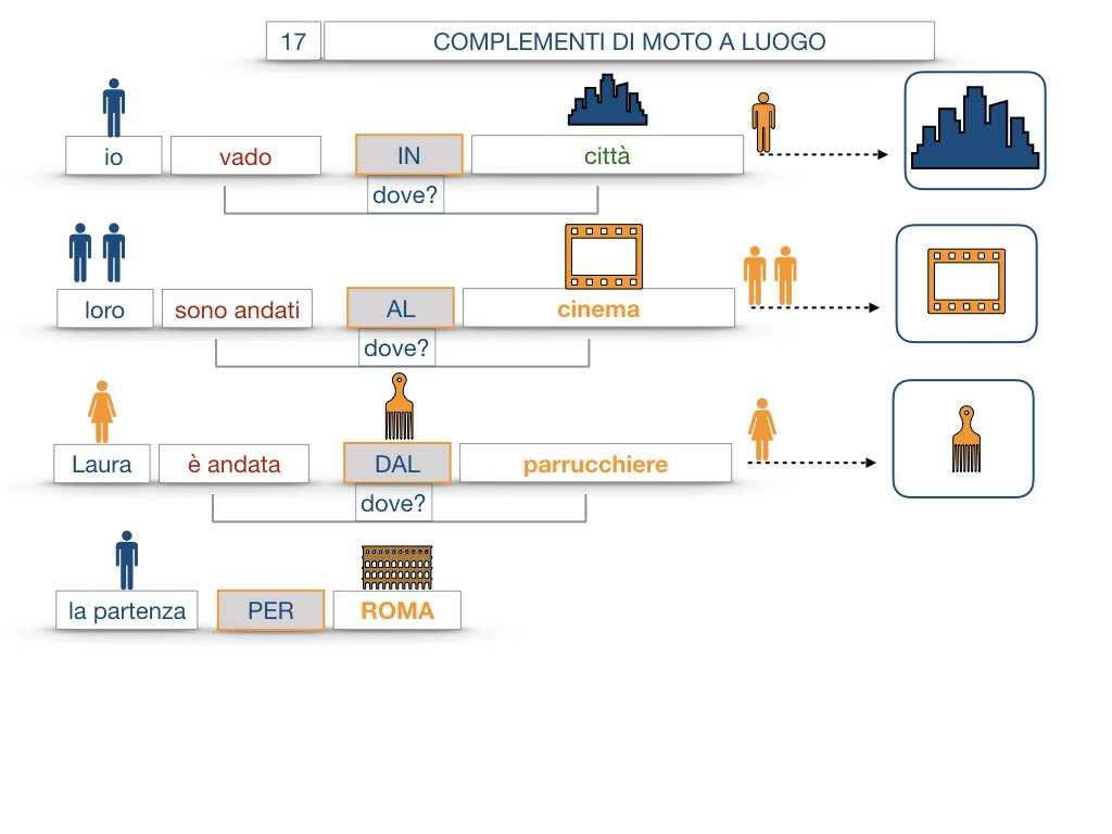 29. COMPLEMENTO DI MOTO A LUOGO COMPLEMENTO DI MOTO DA LUOGO_SIMULAZIONE.050