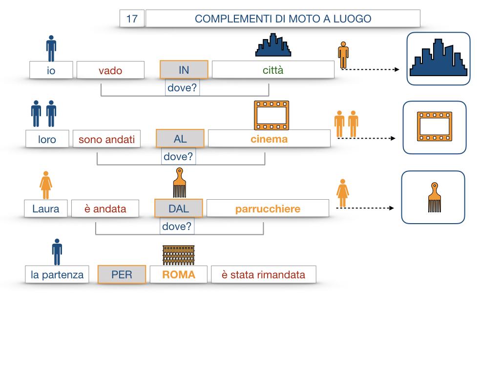29. COMPLEMENTO DI MOTO A LUOGO COMPLEMENTO DI MOTO DA LUOGO_SIMULAZIONE.051