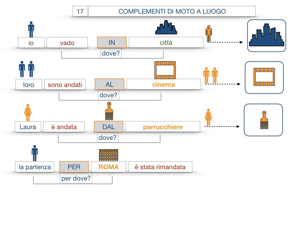 29. COMPLEMENTO DI MOTO A LUOGO COMPLEMENTO DI MOTO DA LUOGO_SIMULAZIONE.052