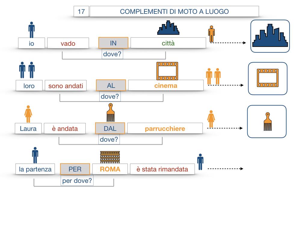 29. COMPLEMENTO DI MOTO A LUOGO COMPLEMENTO DI MOTO DA LUOGO_SIMULAZIONE.053