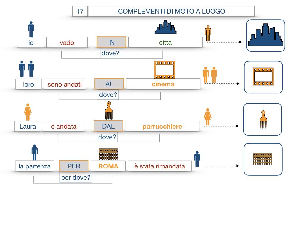 29. COMPLEMENTO DI MOTO A LUOGO COMPLEMENTO DI MOTO DA LUOGO_SIMULAZIONE.054