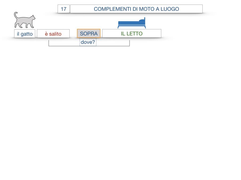 29. COMPLEMENTO DI MOTO A LUOGO COMPLEMENTO DI MOTO DA LUOGO_SIMULAZIONE.058