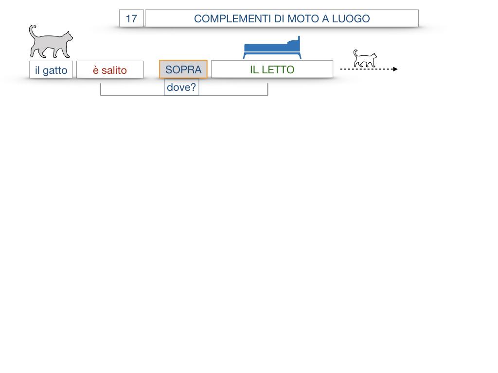 29. COMPLEMENTO DI MOTO A LUOGO COMPLEMENTO DI MOTO DA LUOGO_SIMULAZIONE.059