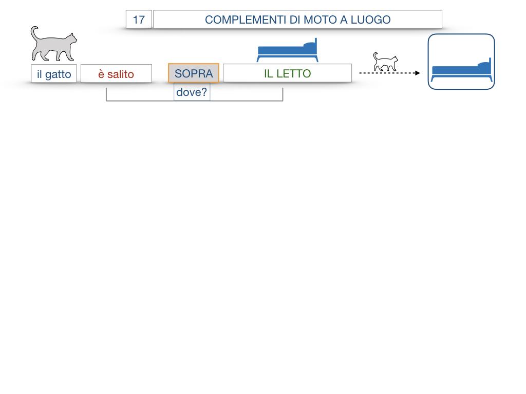 29. COMPLEMENTO DI MOTO A LUOGO COMPLEMENTO DI MOTO DA LUOGO_SIMULAZIONE.060