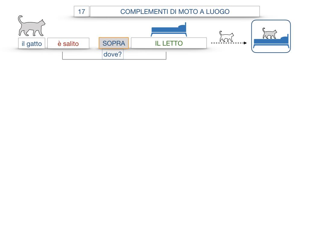 29. COMPLEMENTO DI MOTO A LUOGO COMPLEMENTO DI MOTO DA LUOGO_SIMULAZIONE.061
