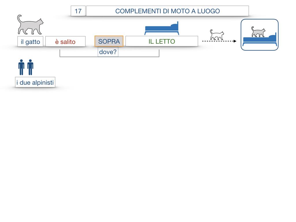 29. COMPLEMENTO DI MOTO A LUOGO COMPLEMENTO DI MOTO DA LUOGO_SIMULAZIONE.062