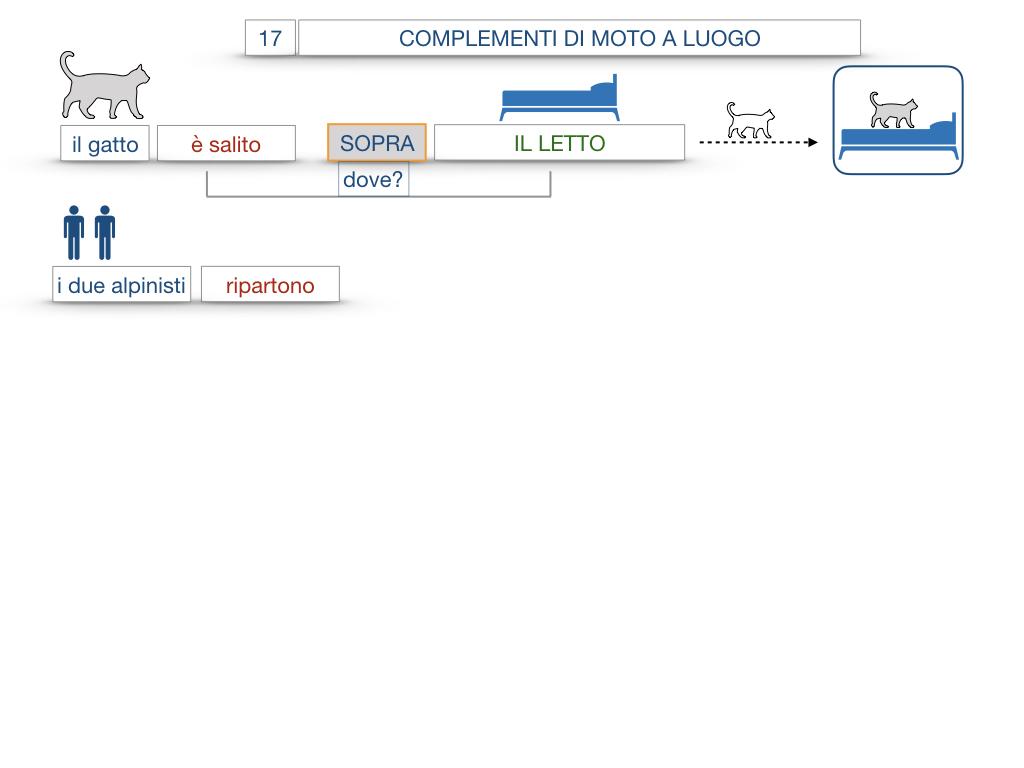 29. COMPLEMENTO DI MOTO A LUOGO COMPLEMENTO DI MOTO DA LUOGO_SIMULAZIONE.063