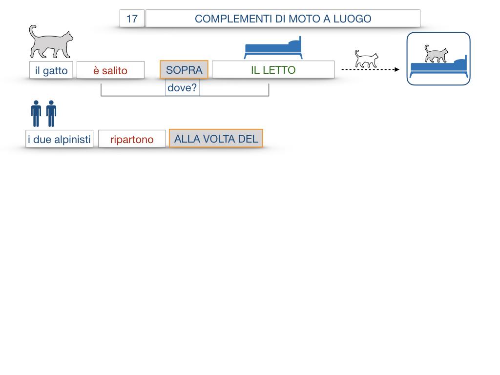 29. COMPLEMENTO DI MOTO A LUOGO COMPLEMENTO DI MOTO DA LUOGO_SIMULAZIONE.064