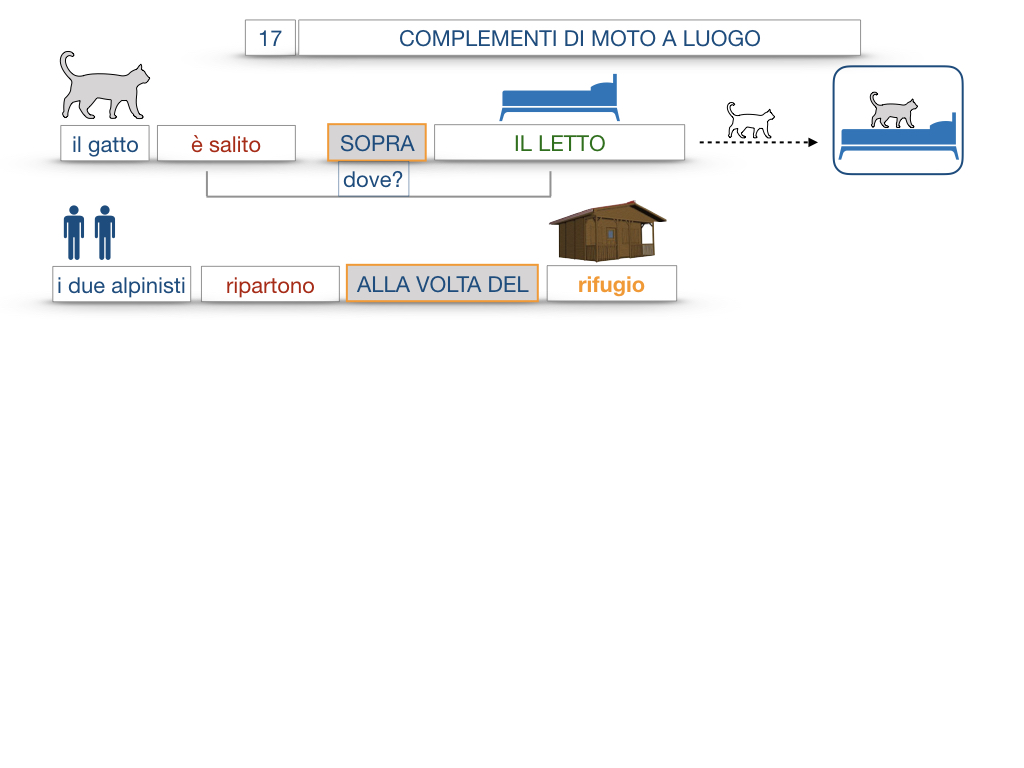 29. COMPLEMENTO DI MOTO A LUOGO COMPLEMENTO DI MOTO DA LUOGO_SIMULAZIONE.065