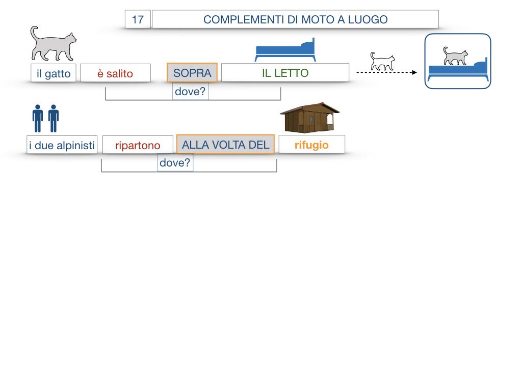 29. COMPLEMENTO DI MOTO A LUOGO COMPLEMENTO DI MOTO DA LUOGO_SIMULAZIONE.066