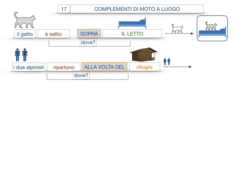 29. COMPLEMENTO DI MOTO A LUOGO COMPLEMENTO DI MOTO DA LUOGO_SIMULAZIONE.067