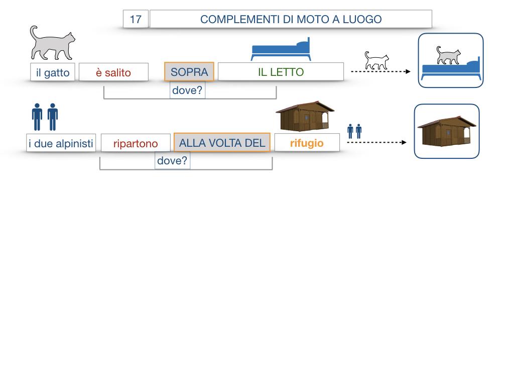 29. COMPLEMENTO DI MOTO A LUOGO COMPLEMENTO DI MOTO DA LUOGO_SIMULAZIONE.068