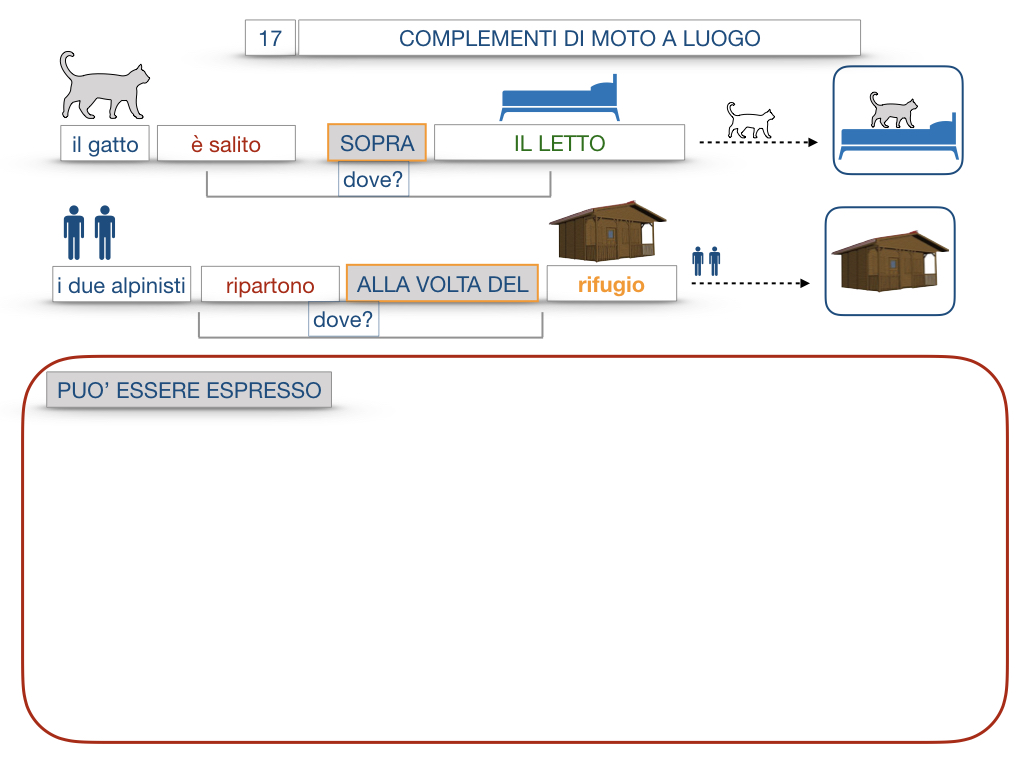 29. COMPLEMENTO DI MOTO A LUOGO COMPLEMENTO DI MOTO DA LUOGO_SIMULAZIONE.069