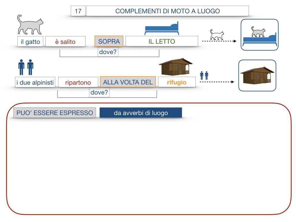 29. COMPLEMENTO DI MOTO A LUOGO COMPLEMENTO DI MOTO DA LUOGO_SIMULAZIONE.070