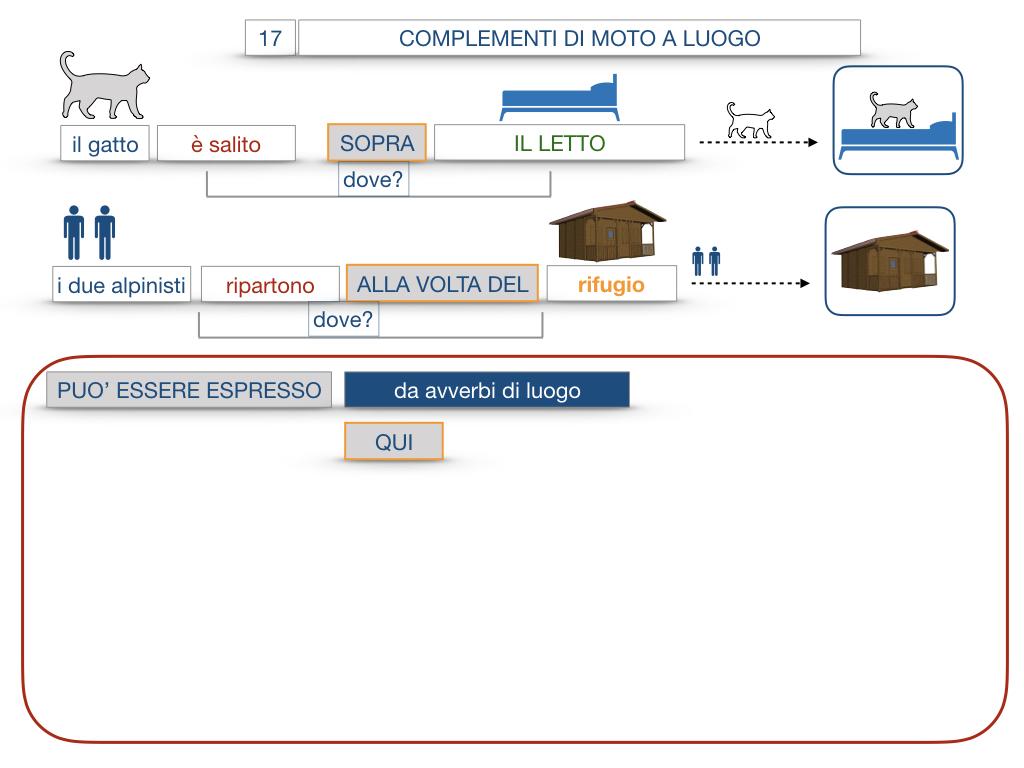 29. COMPLEMENTO DI MOTO A LUOGO COMPLEMENTO DI MOTO DA LUOGO_SIMULAZIONE.071