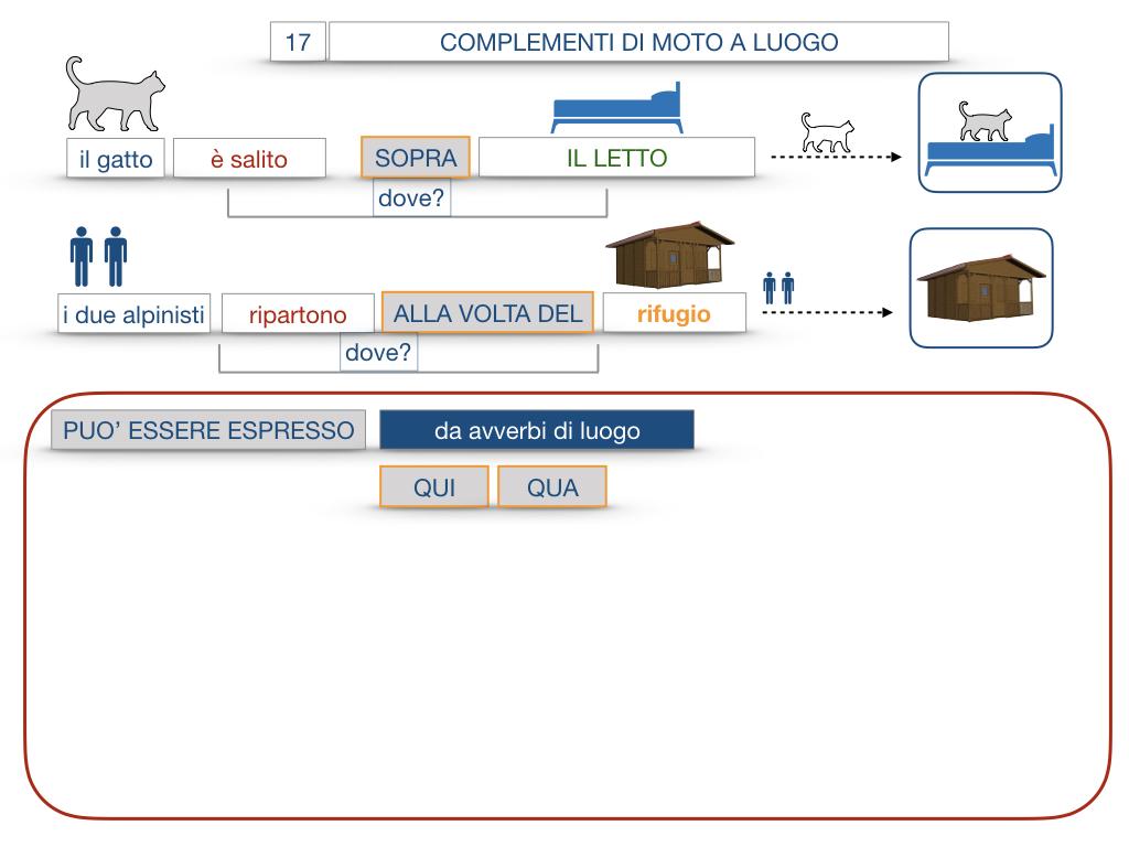 29. COMPLEMENTO DI MOTO A LUOGO COMPLEMENTO DI MOTO DA LUOGO_SIMULAZIONE.072