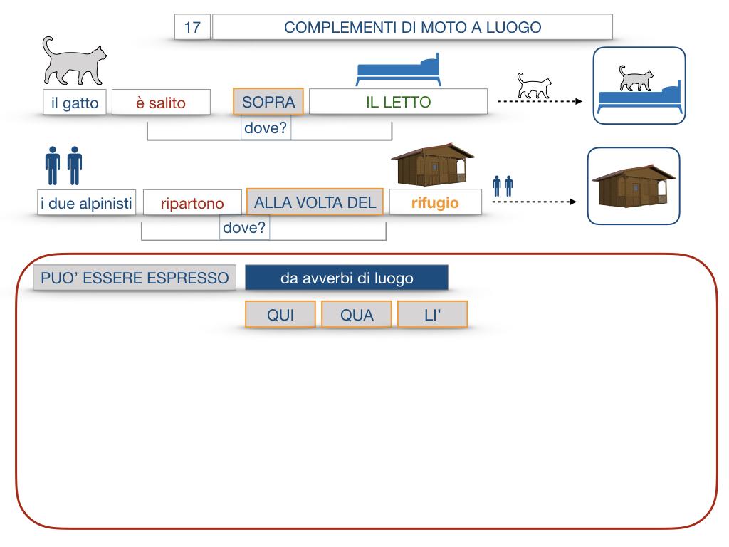 29. COMPLEMENTO DI MOTO A LUOGO COMPLEMENTO DI MOTO DA LUOGO_SIMULAZIONE.073