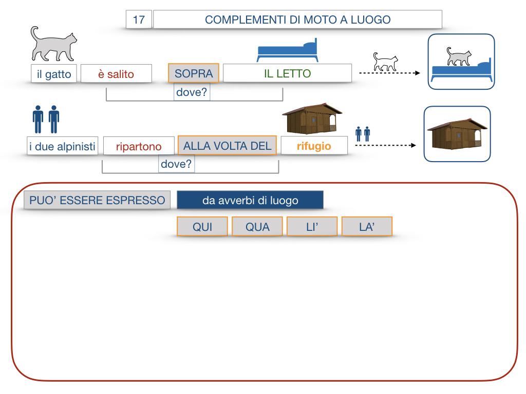 29. COMPLEMENTO DI MOTO A LUOGO COMPLEMENTO DI MOTO DA LUOGO_SIMULAZIONE.074