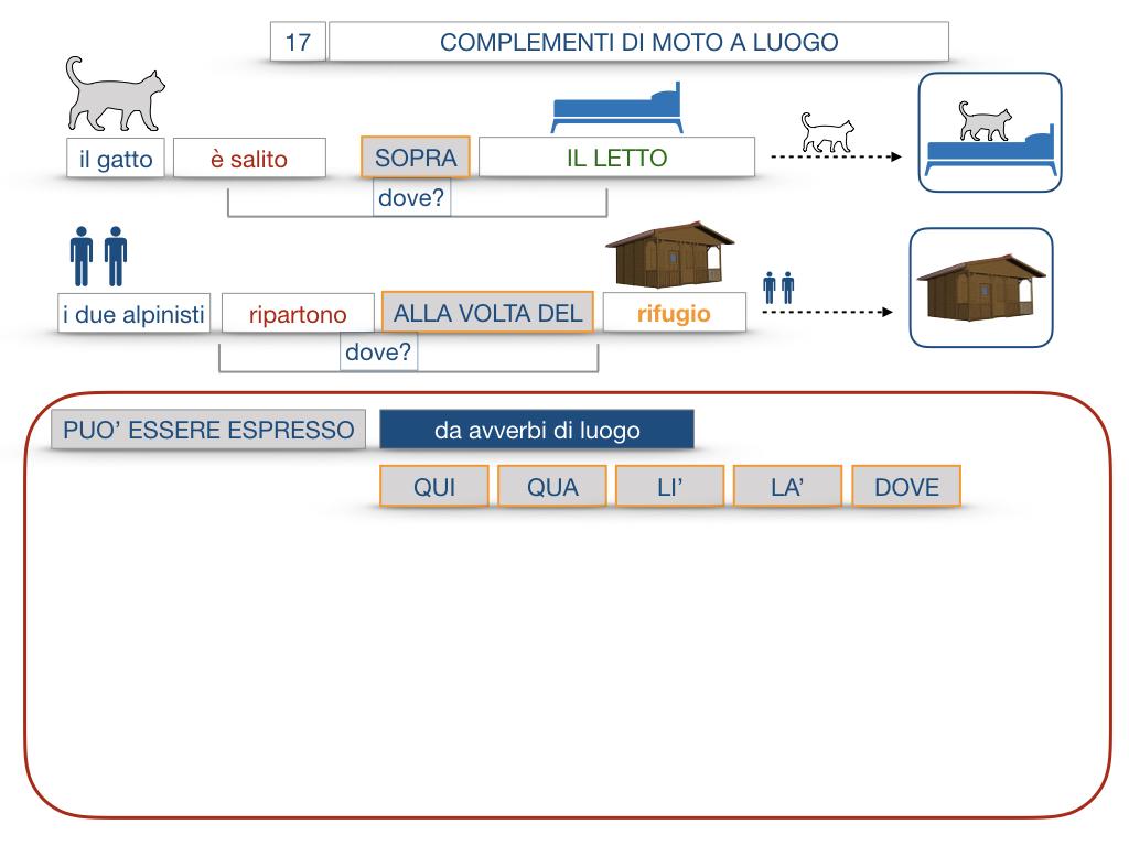 29. COMPLEMENTO DI MOTO A LUOGO COMPLEMENTO DI MOTO DA LUOGO_SIMULAZIONE.075