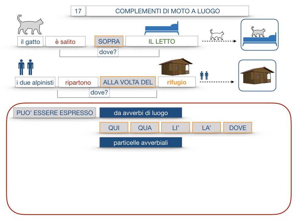 29. COMPLEMENTO DI MOTO A LUOGO COMPLEMENTO DI MOTO DA LUOGO_SIMULAZIONE.076