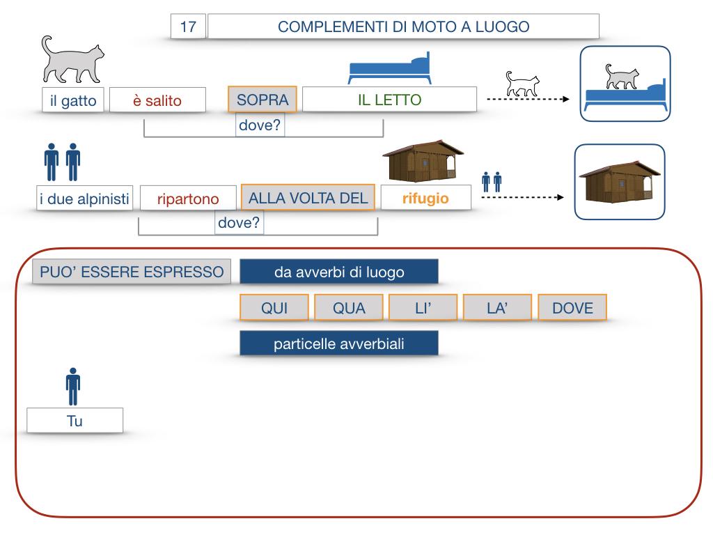 29. COMPLEMENTO DI MOTO A LUOGO COMPLEMENTO DI MOTO DA LUOGO_SIMULAZIONE.077