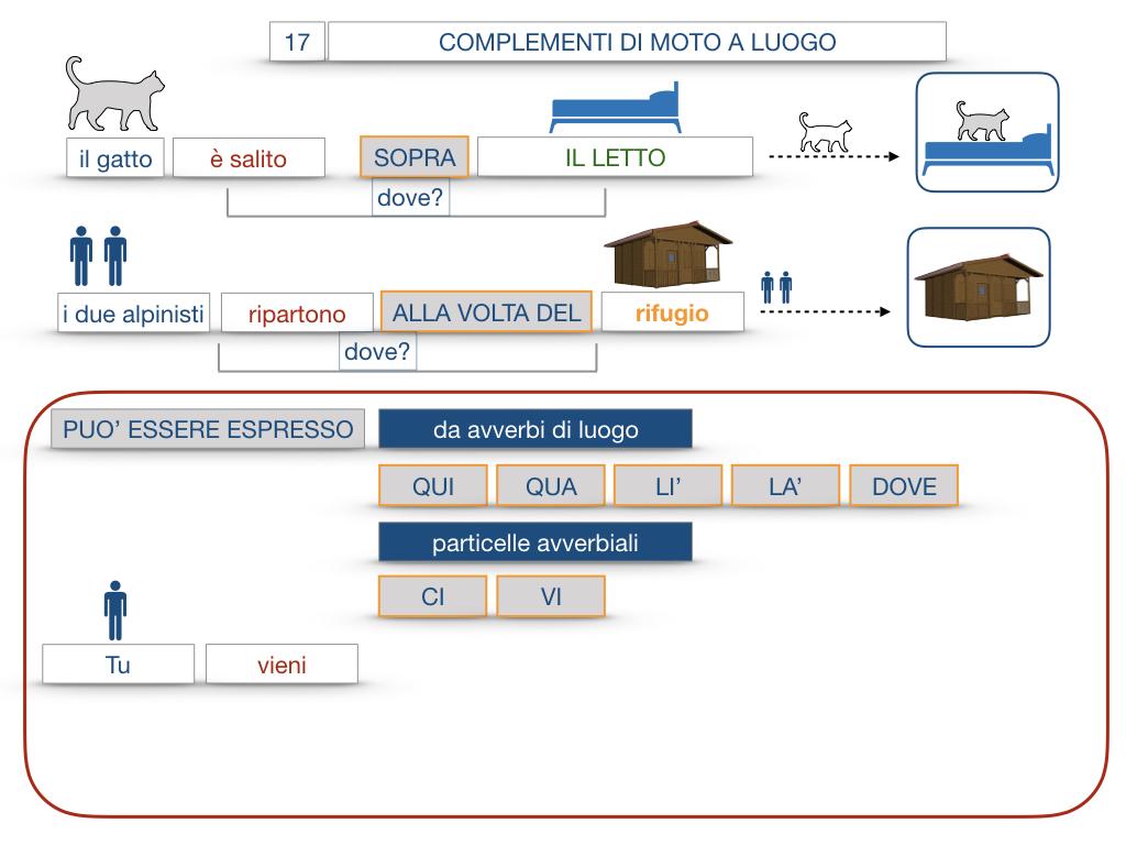 29. COMPLEMENTO DI MOTO A LUOGO COMPLEMENTO DI MOTO DA LUOGO_SIMULAZIONE.078