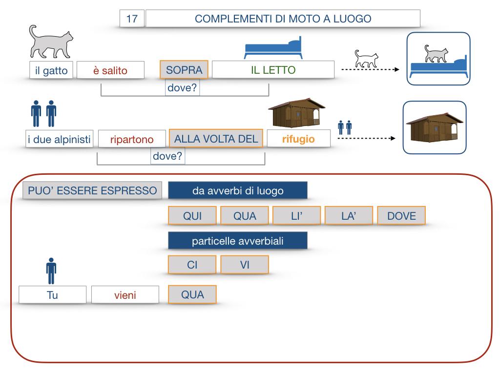 29. COMPLEMENTO DI MOTO A LUOGO COMPLEMENTO DI MOTO DA LUOGO_SIMULAZIONE.079