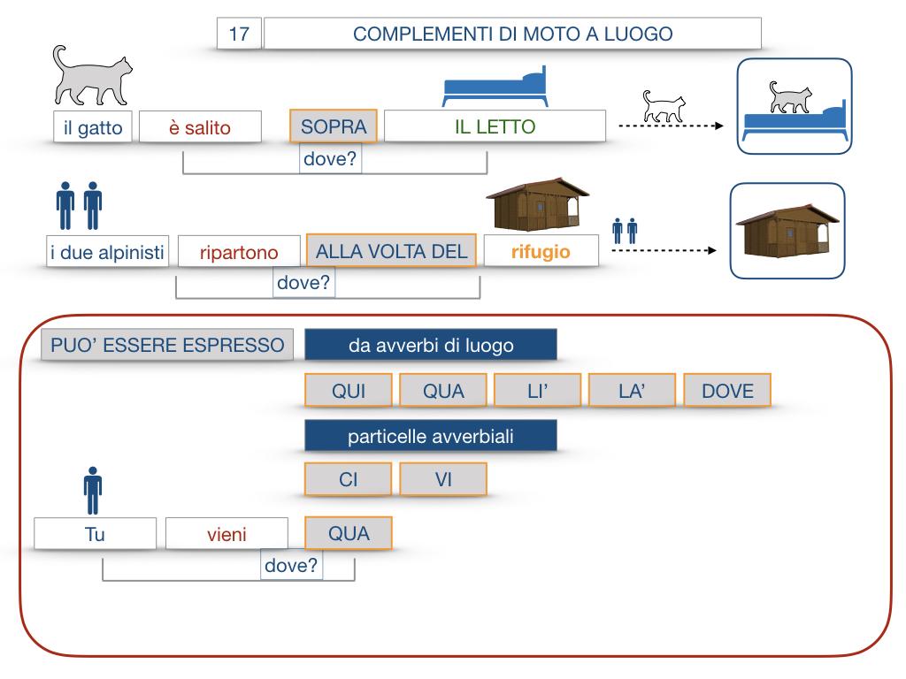 29. COMPLEMENTO DI MOTO A LUOGO COMPLEMENTO DI MOTO DA LUOGO_SIMULAZIONE.081