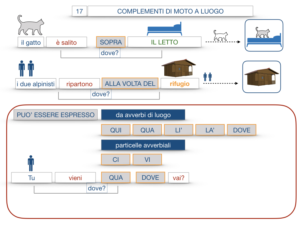 29. COMPLEMENTO DI MOTO A LUOGO COMPLEMENTO DI MOTO DA LUOGO_SIMULAZIONE.082