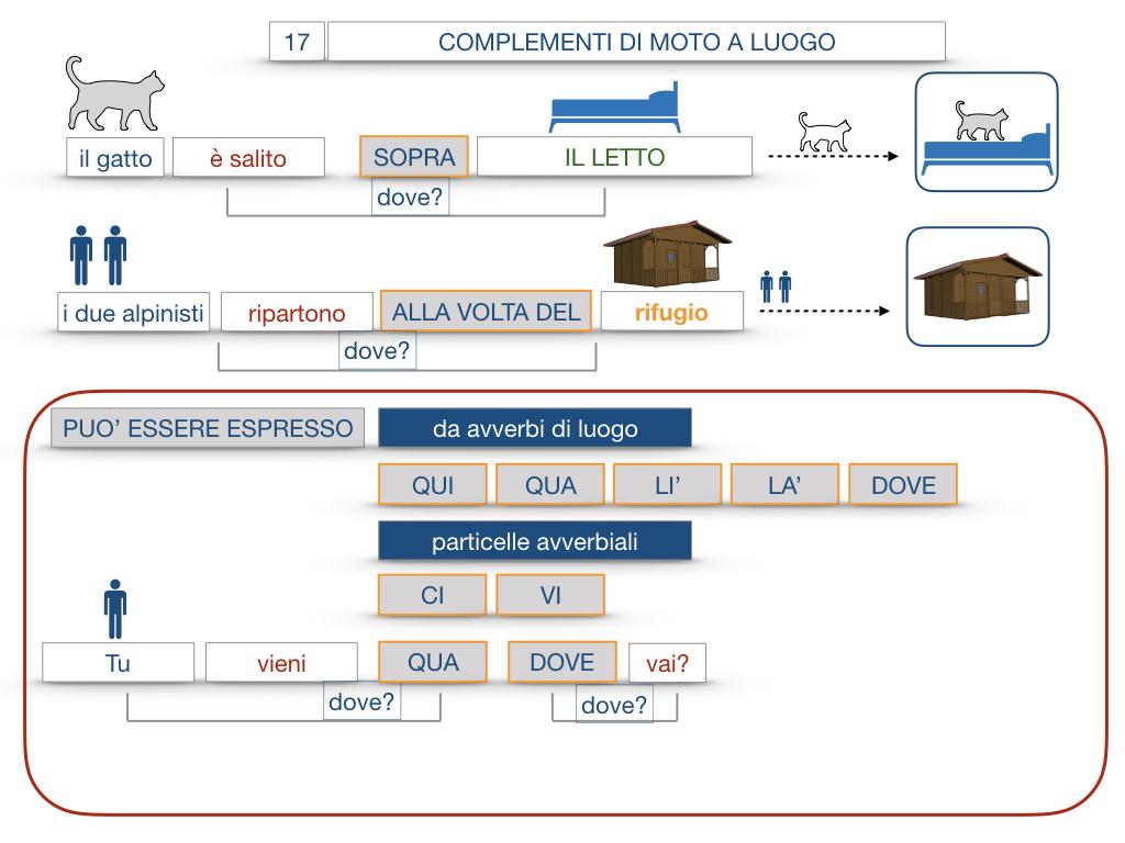 29. COMPLEMENTO DI MOTO A LUOGO COMPLEMENTO DI MOTO DA LUOGO_SIMULAZIONE.083