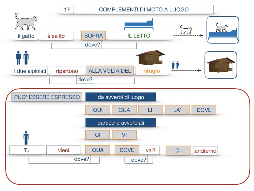 29. COMPLEMENTO DI MOTO A LUOGO COMPLEMENTO DI MOTO DA LUOGO_SIMULAZIONE.084