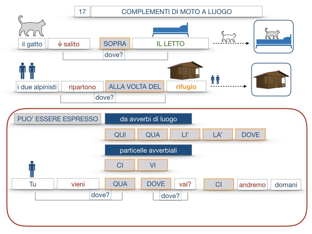 29. COMPLEMENTO DI MOTO A LUOGO COMPLEMENTO DI MOTO DA LUOGO_SIMULAZIONE.085