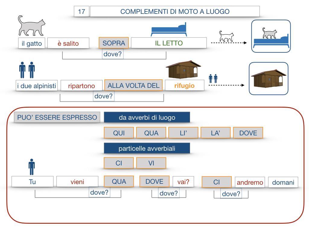 29. COMPLEMENTO DI MOTO A LUOGO COMPLEMENTO DI MOTO DA LUOGO_SIMULAZIONE.086