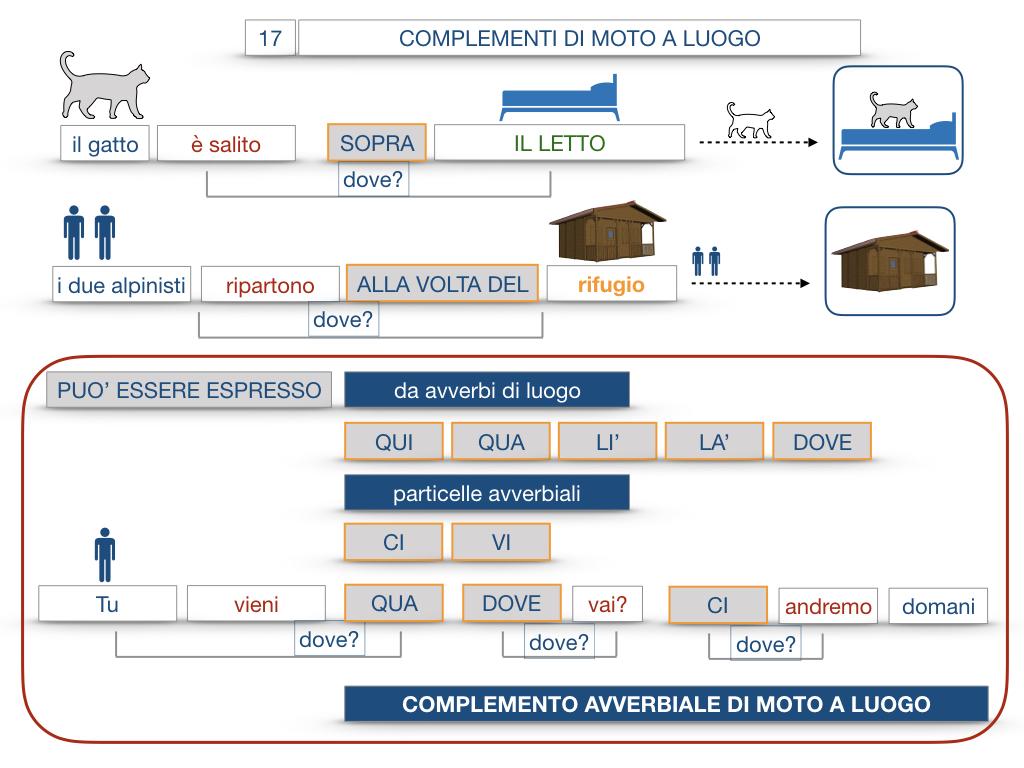 29. COMPLEMENTO DI MOTO A LUOGO COMPLEMENTO DI MOTO DA LUOGO_SIMULAZIONE.087
