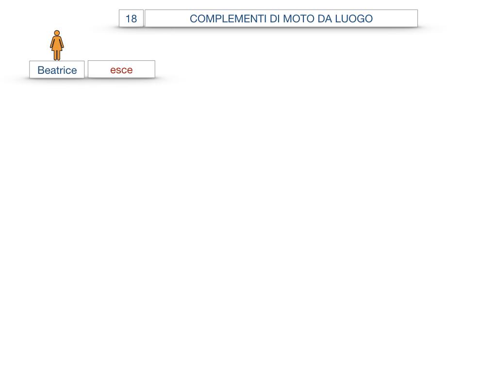 29. COMPLEMENTO DI MOTO A LUOGO COMPLEMENTO DI MOTO DA LUOGO_SIMULAZIONE.090