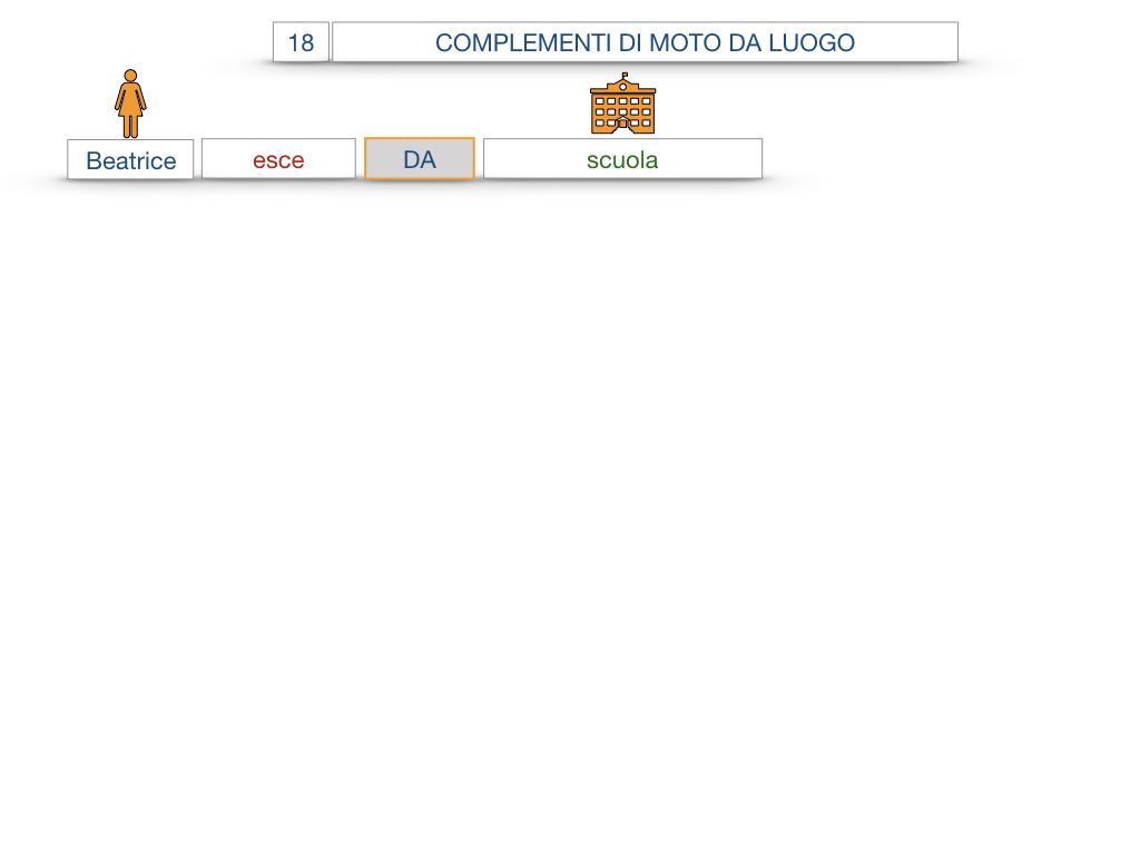 29. COMPLEMENTO DI MOTO A LUOGO COMPLEMENTO DI MOTO DA LUOGO_SIMULAZIONE.091