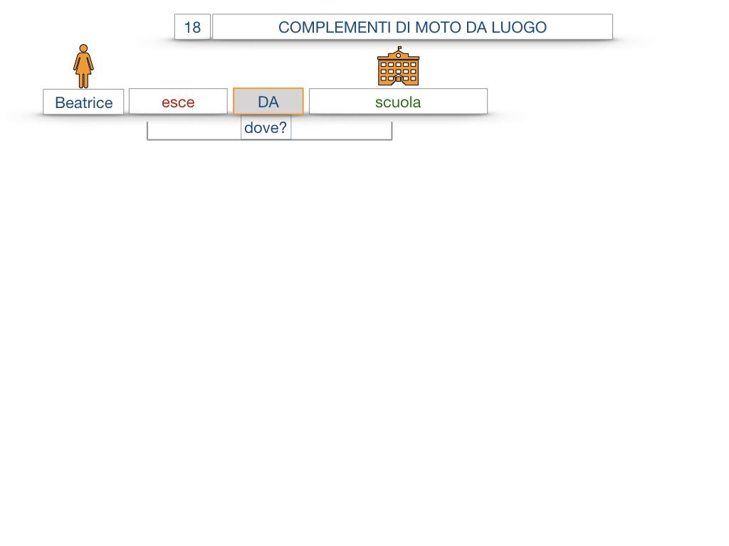 29. COMPLEMENTO DI MOTO A LUOGO COMPLEMENTO DI MOTO DA LUOGO_SIMULAZIONE.092