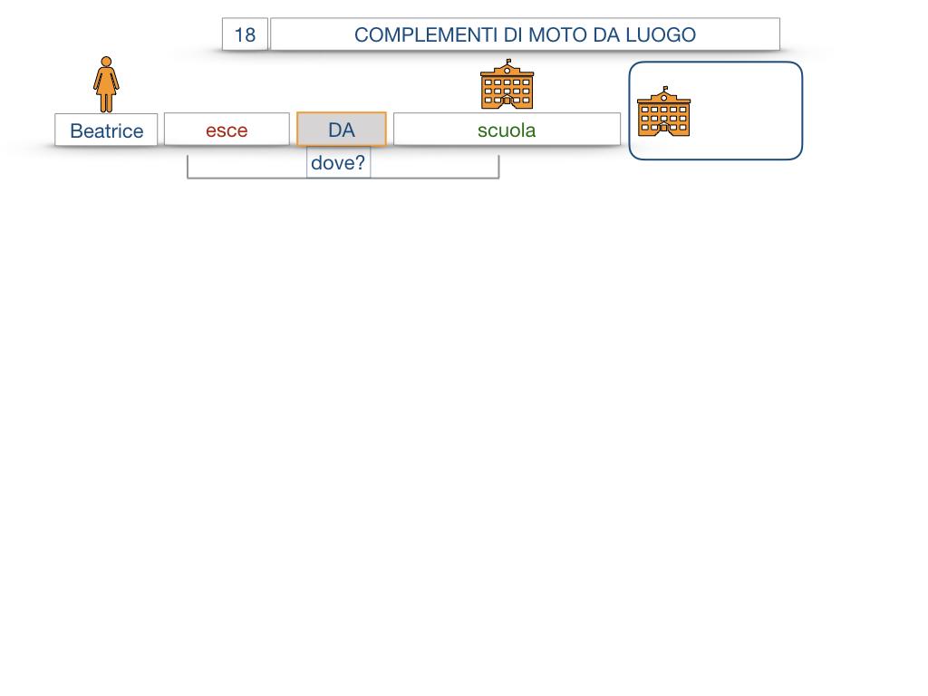 29. COMPLEMENTO DI MOTO A LUOGO COMPLEMENTO DI MOTO DA LUOGO_SIMULAZIONE.093