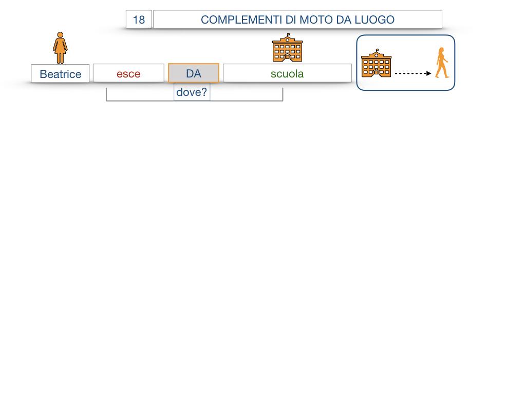 29. COMPLEMENTO DI MOTO A LUOGO COMPLEMENTO DI MOTO DA LUOGO_SIMULAZIONE.094