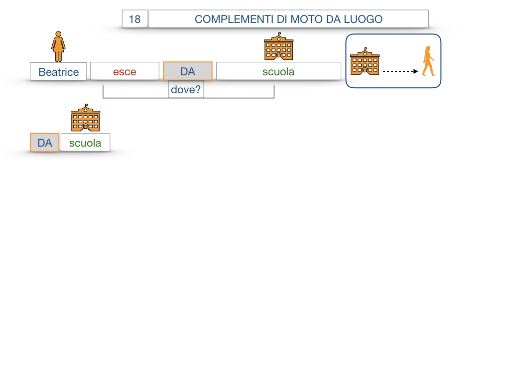 29. COMPLEMENTO DI MOTO A LUOGO COMPLEMENTO DI MOTO DA LUOGO_SIMULAZIONE.095