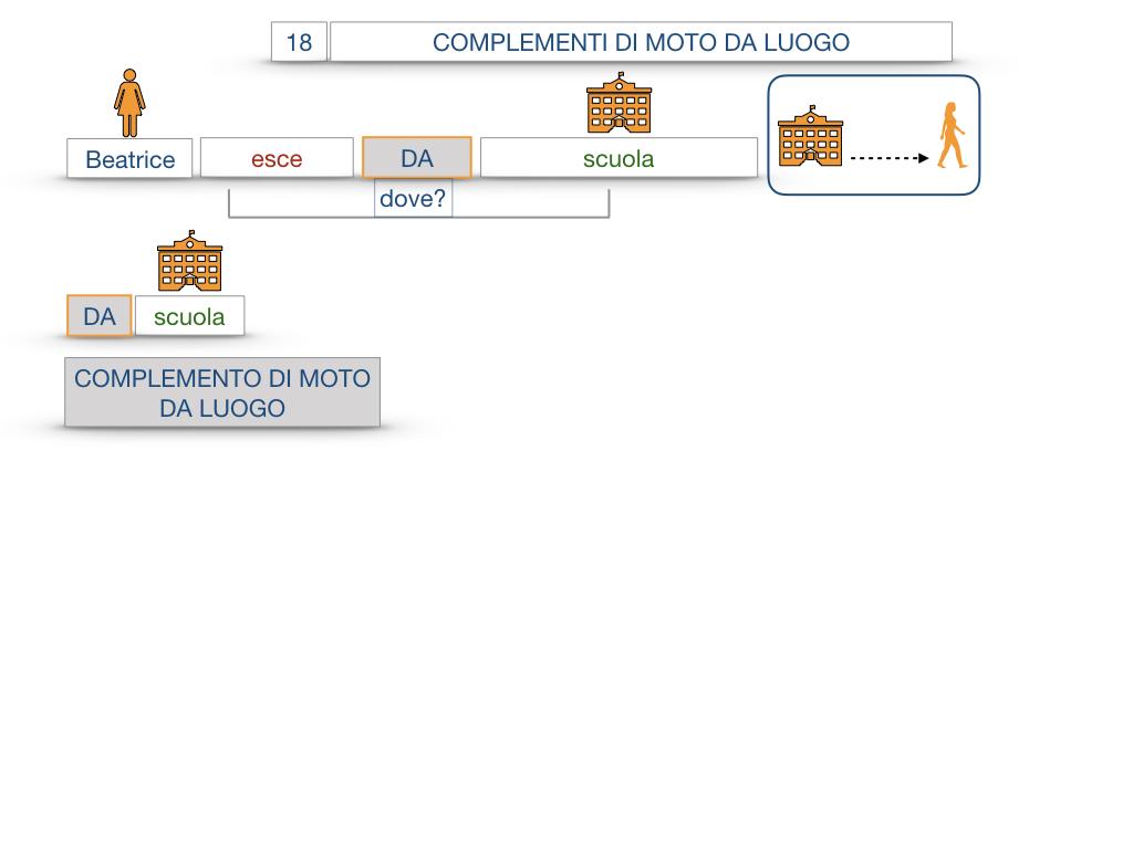 29. COMPLEMENTO DI MOTO A LUOGO COMPLEMENTO DI MOTO DA LUOGO_SIMULAZIONE.096