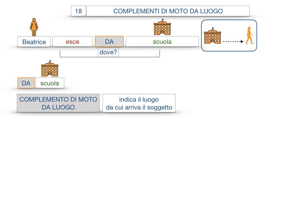 29. COMPLEMENTO DI MOTO A LUOGO COMPLEMENTO DI MOTO DA LUOGO_SIMULAZIONE.097