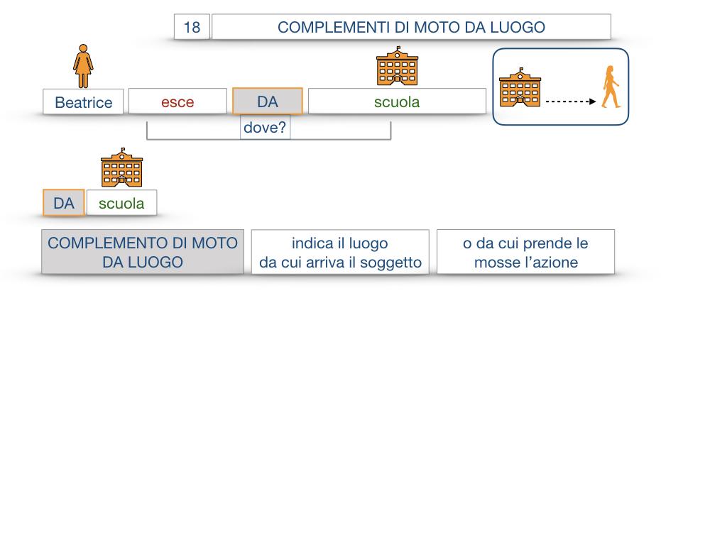 29. COMPLEMENTO DI MOTO A LUOGO COMPLEMENTO DI MOTO DA LUOGO_SIMULAZIONE.098