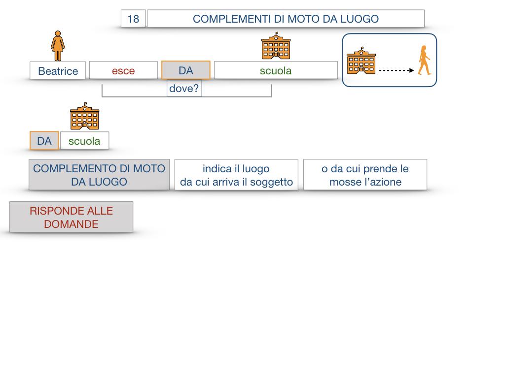 29. COMPLEMENTO DI MOTO A LUOGO COMPLEMENTO DI MOTO DA LUOGO_SIMULAZIONE.099