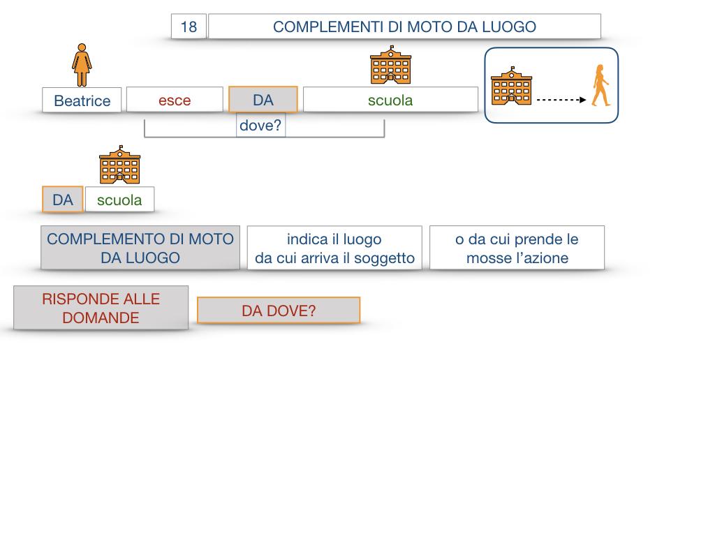 29. COMPLEMENTO DI MOTO A LUOGO COMPLEMENTO DI MOTO DA LUOGO_SIMULAZIONE.100