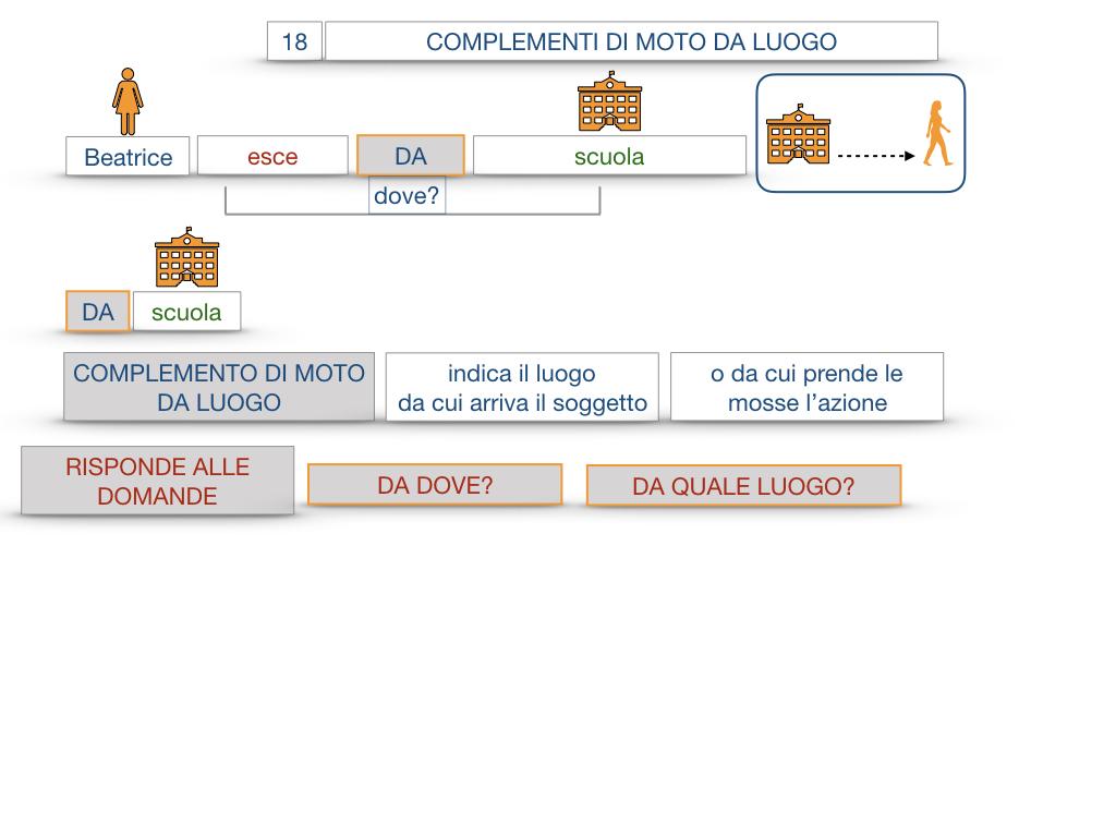 29. COMPLEMENTO DI MOTO A LUOGO COMPLEMENTO DI MOTO DA LUOGO_SIMULAZIONE.101
