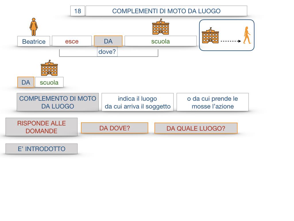 29. COMPLEMENTO DI MOTO A LUOGO COMPLEMENTO DI MOTO DA LUOGO_SIMULAZIONE.102